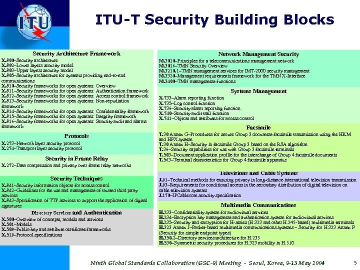 ITU-T Security Building Blocks Security Architecture Framework X. 800–Security architecture X. 802–Lower layers security