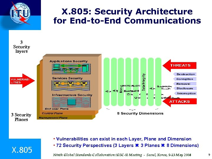 X. 805: Security Architecture for End-to-End Communications 3 Security layers 3 Security Planes X.