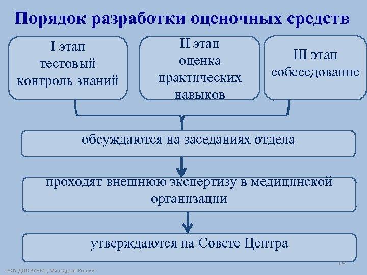 Порядок разработки оценочных средств I этап тестовый контроль знаний II этап оценка практических навыков