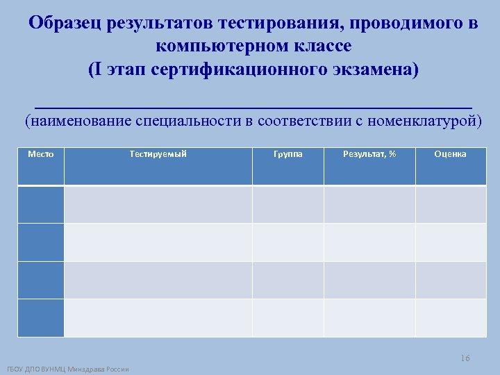 Образец результатов тестирования, проводимого в компьютерном классе (I этап сертификационного экзамена) __________________ (наименование специальности