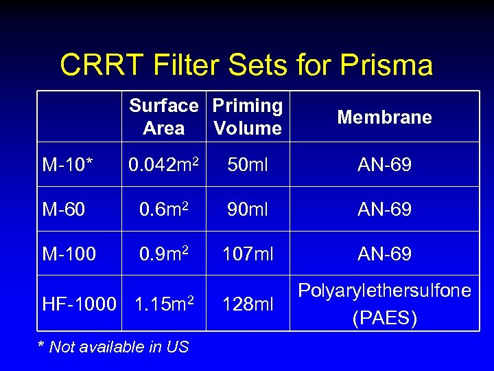 CRRT Filter Sets for Prisma Surface Priming Area Volume Membrane M-10* 0. 042 m
