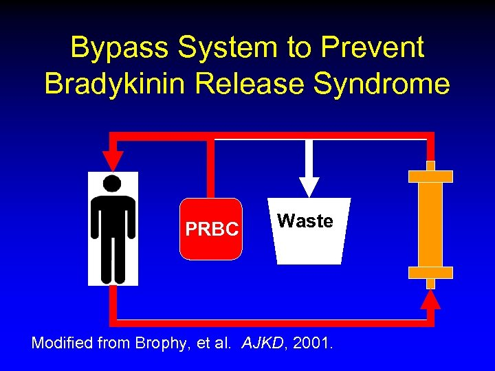 Bypass System to Prevent Bradykinin Release Syndrome PRBC Waste Modified from Brophy, et al.