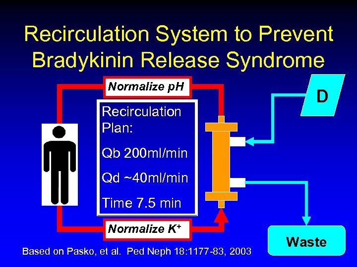 Recirculation System to Prevent Bradykinin Release Syndrome Normalize p. H Recirculation Plan: D Qb