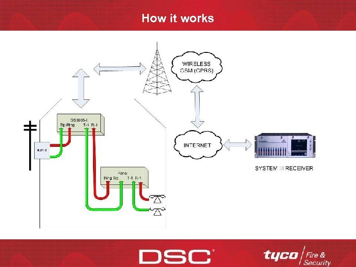 How it works CONFIDENTIAL