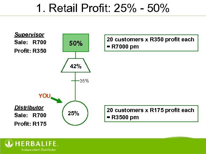 1. Retail Profit: 25% - 50% Supervisor Sale: R 700 50% Profit: R 350