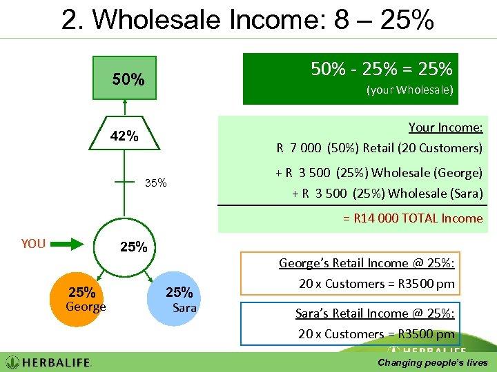 2. Wholesale Income: 8 – 25% 50% - 25% = 25% 50% (your Wholesale)