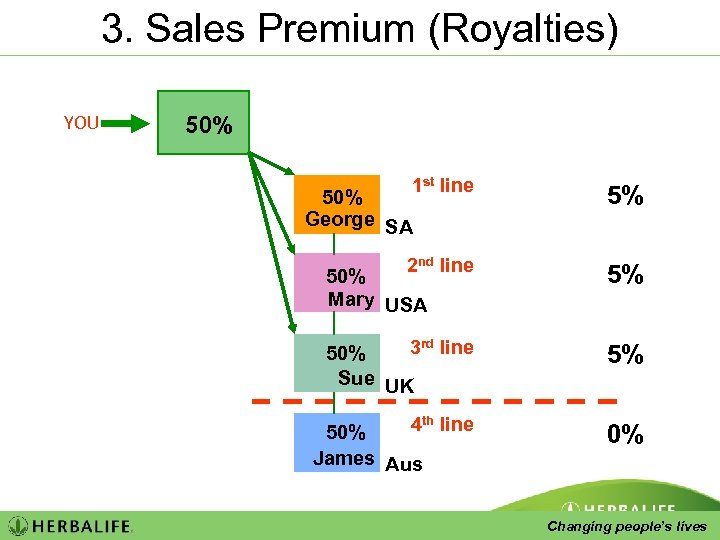 3. Sales Premium (Royalties) YOU 50% 1 st line 5% 2 nd line 50%
