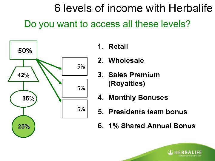 6 levels of income with Herbalife Do you want to access all these levels?