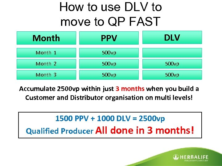 How to use DLV to move to QP FAST DLV Month PPV Month 1