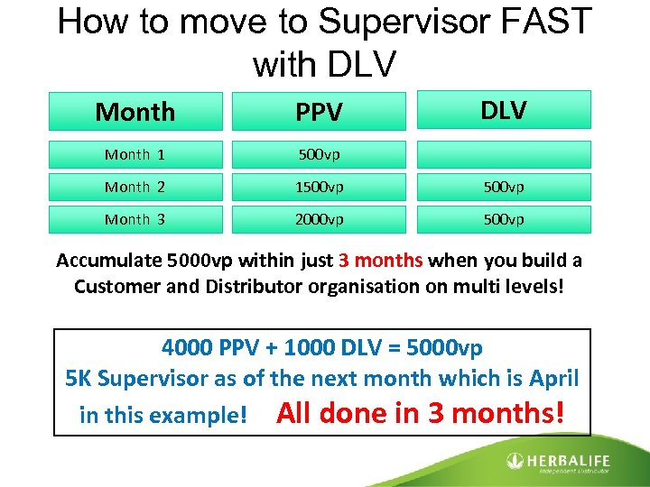 How to move to Supervisor FAST with DLV Month PPV Month 1 500 vp