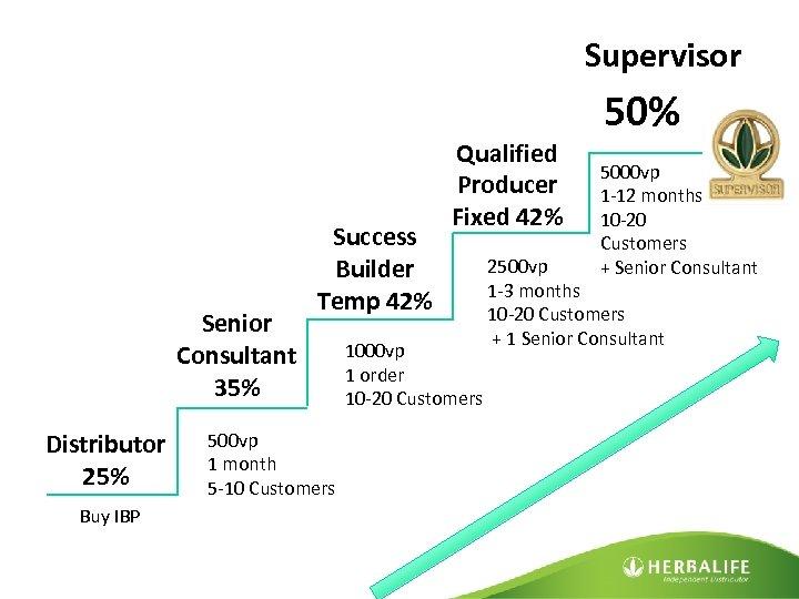 Supervisor Senior Consultant 35% Distributor 25% Buy IBP Success Builder Temp 42% 500 vp