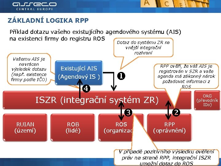 ZÁKLADNÍ LOGIKA RPP Příklad dotazu vašeho existujícího agendového systému (AIS) na existenci firmy do