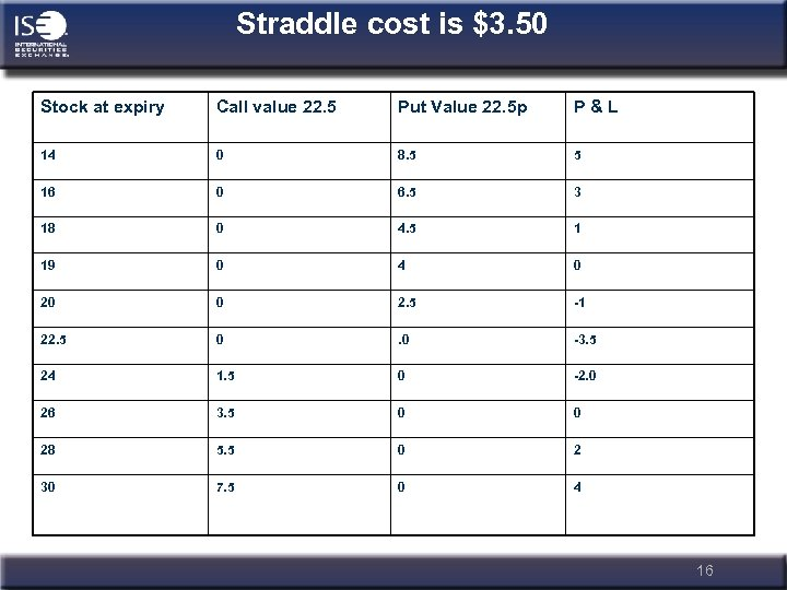 Straddle cost is $3. 50 Stock at expiry Call value 22. 5 Put Value
