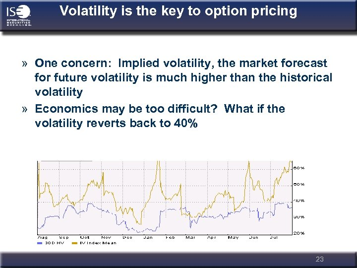 Volatility is the key to option pricing » One concern: Implied volatility, the market