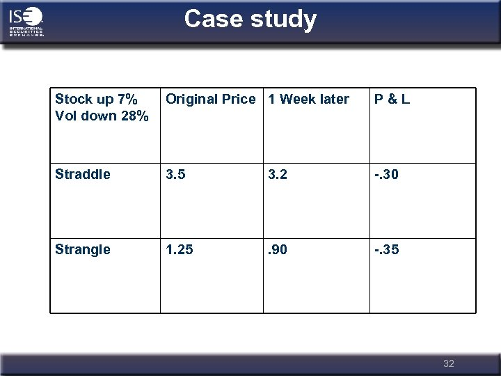 Case study Stock up 7% Vol down 28% Original Price 1 Week later P&L