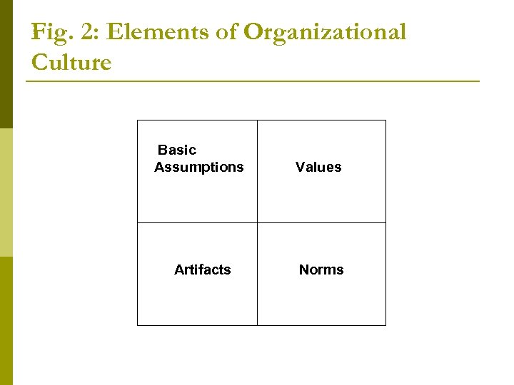 Fig. 2: Elements of Organizational Culture Basic Assumptions Values Artifacts Norms