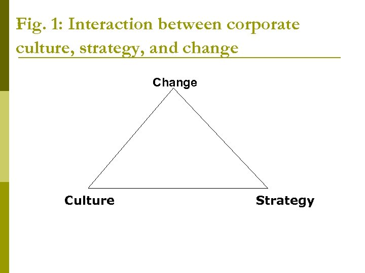 Fig. 1: Interaction between corporate culture, strategy, and change Culture Strategy