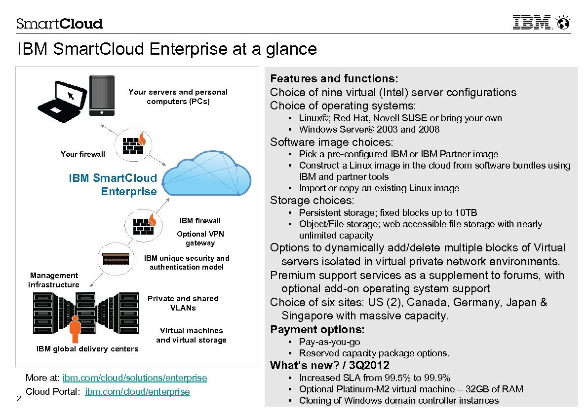 IBM Smart. Cloud Enterprise at a glance Your servers and personal computers (PCs) Features