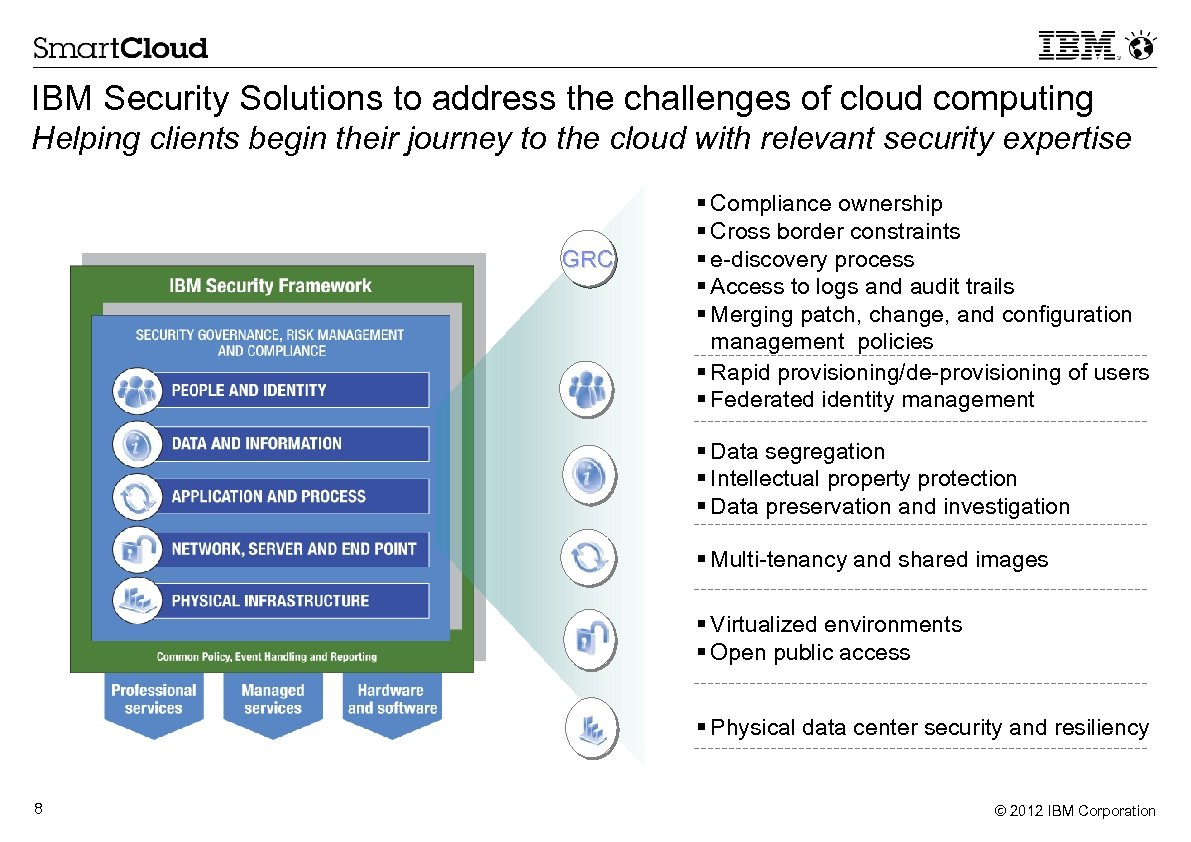 IBM Security Solutions to address the challenges of cloud computing Helping clients begin their