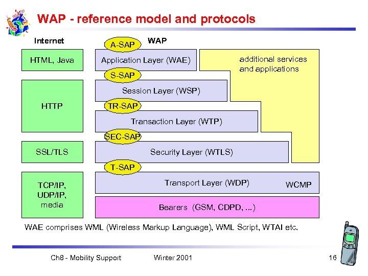 WAP - reference model and protocols Internet HTML, Java A-SAP WAP Application Layer (WAE)