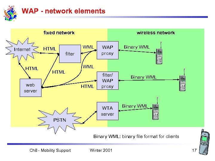 WAP - network elements fixed network Internet HTML wireless network WML filter WAP proxy