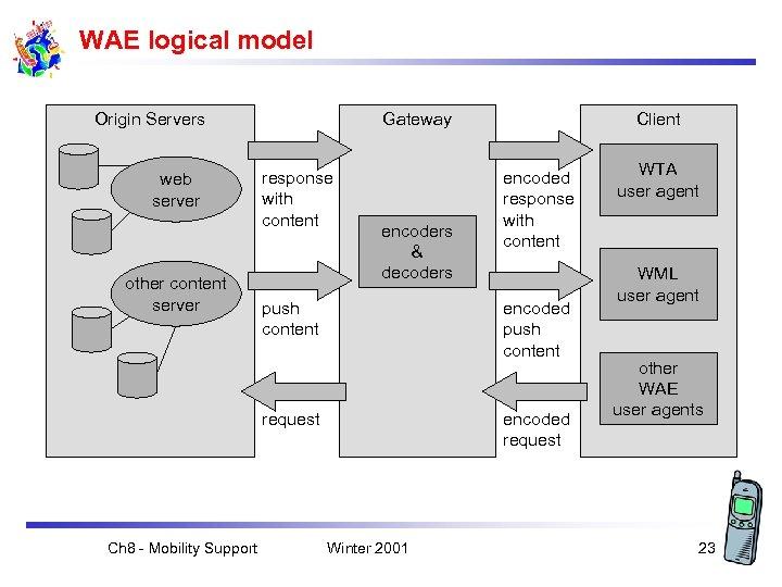 WAE logical model Origin Servers web server other content server Gateway response with content