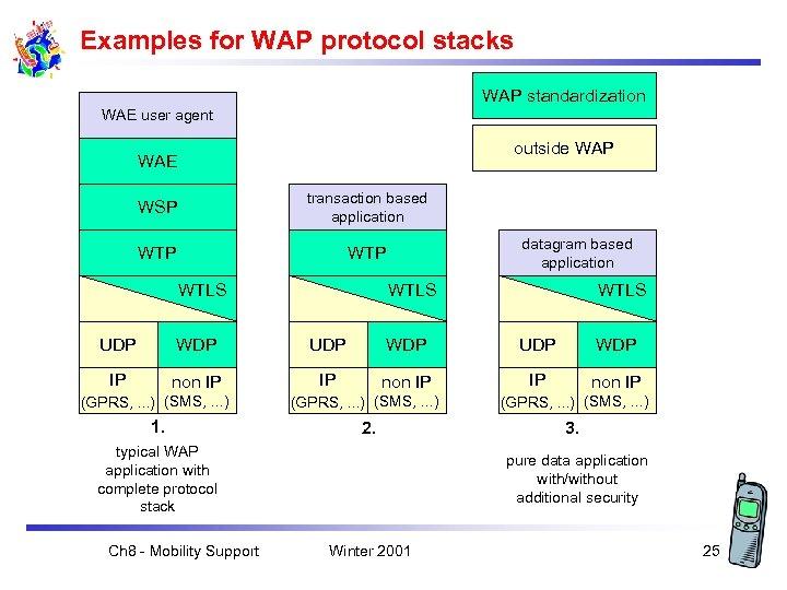 Examples for WAP protocol stacks WAP standardization WAE user agent outside WAP WAE WSP