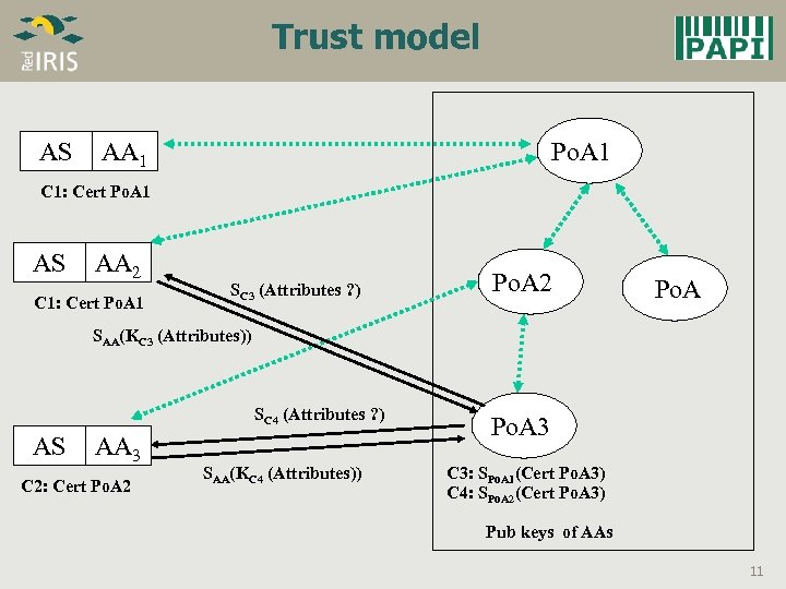 Trust model AS AA 1 Po. A 1 C 1: Cert Po. A 1