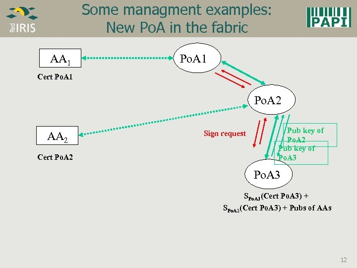 Some managment examples: New Po. A in the fabric AA 1 Po. A 1
