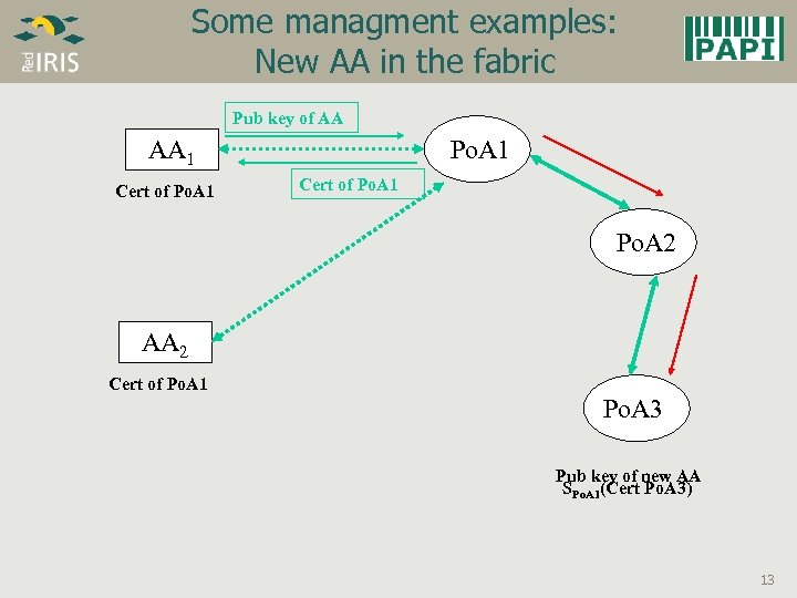 Some managment examples: New AA in the fabric Pub key of AA AA 1