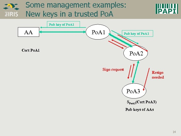 Some management examples: New keys in a trusted Po. A Pub key of Po.