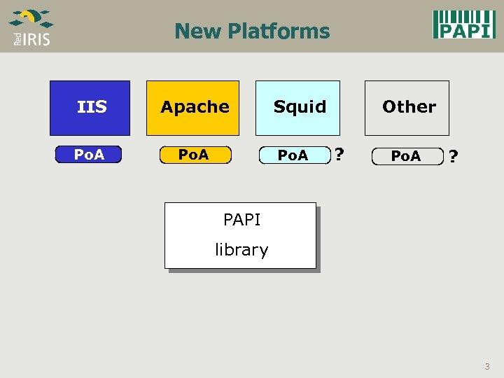 New Platforms IIS Apache Po. A Squid Po. A Other ? Po. A ?