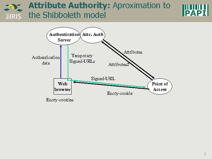 Attribute Authority: Aproximation to the Shibboleth model Authentication Attr. Auth Server Authentication data Temporary