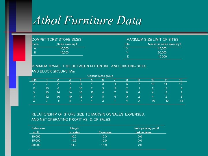 Athol Furniture Data COMPETITORS' STORE SIZES Store A B MAXIMUM SIZE LIMIT OF SITES