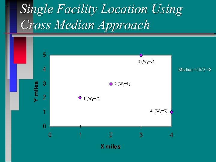 Single Facility Location Using Cross Median Approach 3 (W 3=3) Median =16/2 =8 2