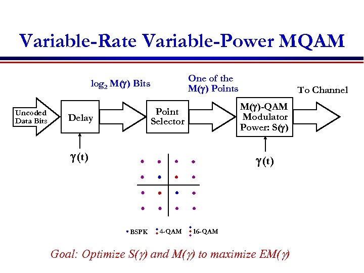 Variable-Rate Variable-Power MQAM One of the M(g) Points log 2 M(g) Bits Uncoded Data