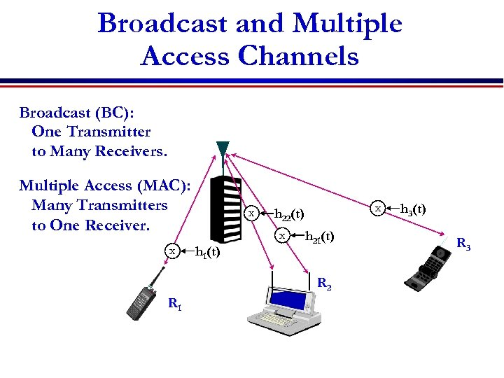 Broadcast and Multiple Access Channels Broadcast (BC): One Transmitter to Many Receivers. Multiple Access
