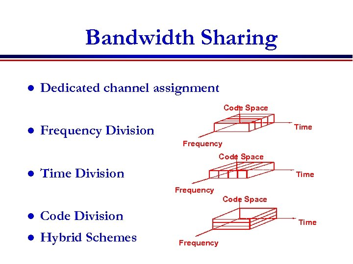 Bandwidth Sharing l Dedicated channel assignment Code Space l Time Frequency Division Frequency Code