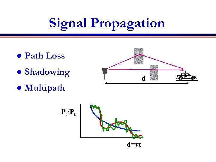 Signal Propagation l Path Loss l Shadowing l Multipath d Pr/Pt d=vt