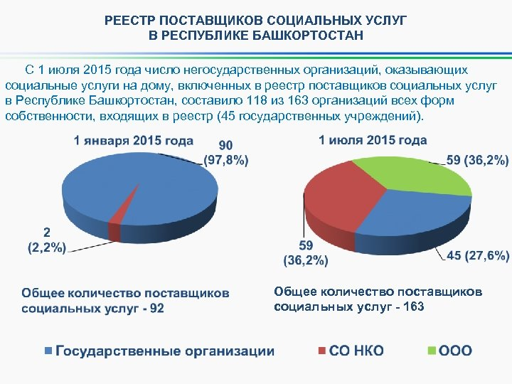 РЕЕСТР ПОСТАВЩИКОВ СОЦИАЛЬНЫХ УСЛУГ В РЕСПУБЛИКЕ БАШКОРТОСТАН С 1 июля 2015 года число негосударственных