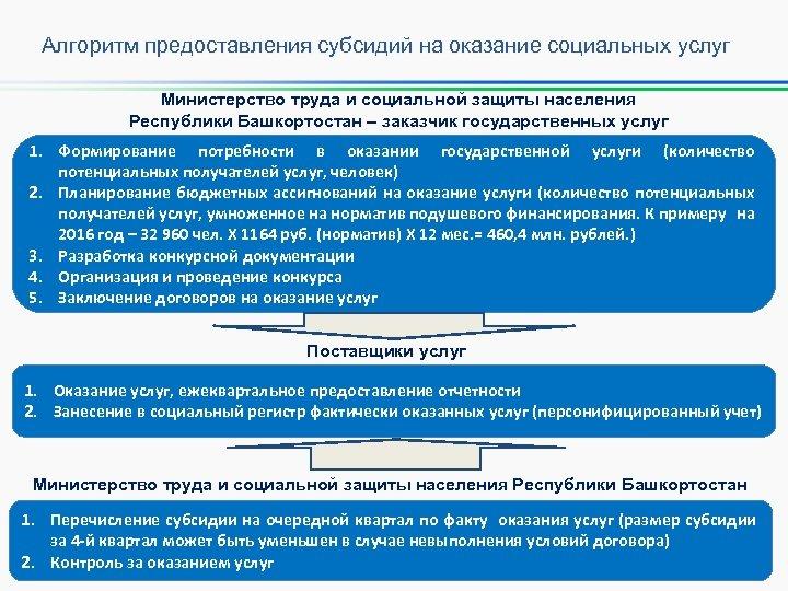 Алгоритм предоставления субсидий на оказание социальных услуг Министерство труда и социальной защиты населения Республики