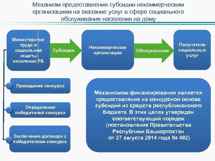 Механизм предоставления субсидии некоммерческим организациям на оказание услуг в сфере социального обслуживания населения на