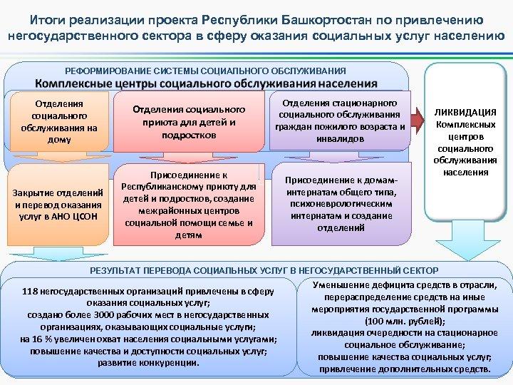 Итоги реализации проекта Республики Башкортостан по привлечению негосударственного сектора в сферу оказания социальных услуг