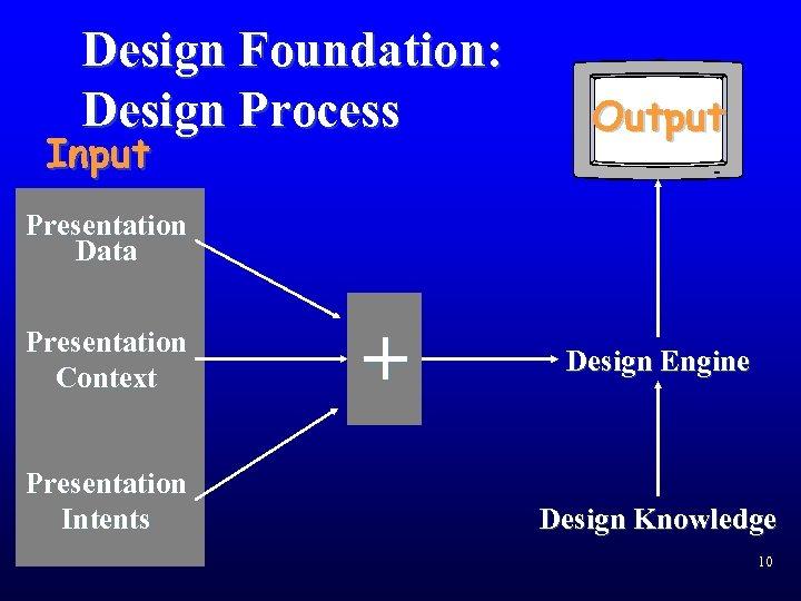 Design Foundation: Design Process Input Output Presentation Data Presentation Context Presentation Intents + Design