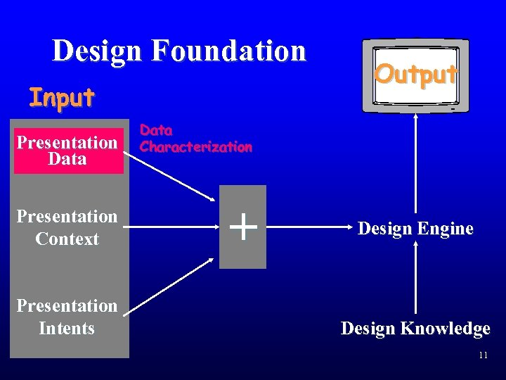 Design Foundation Input Presentation Data Presentation Context Presentation Intents Output Data Characterization + Design