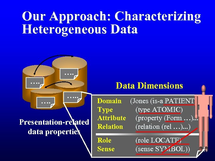 Our Approach: Characterizing Heterogeneous Data …. …. . Presentation-related data properties Data Dimensions Domain