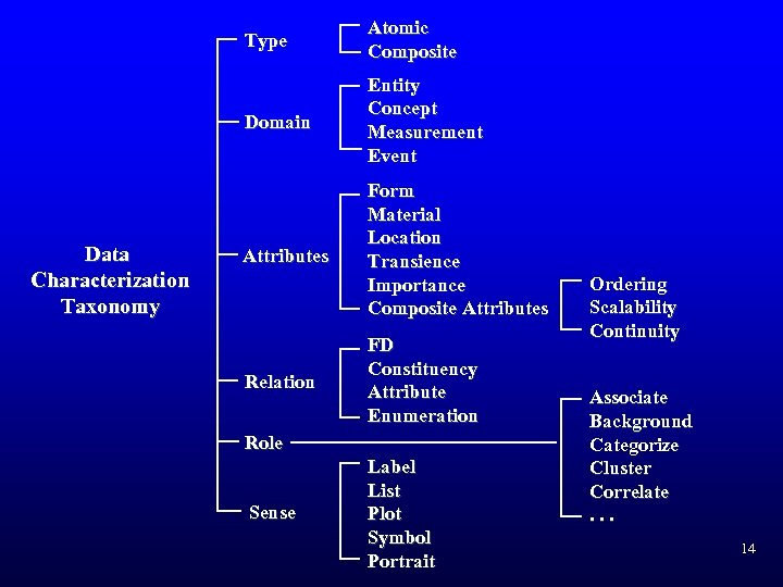 Type Domain Data Characterization Taxonomy Atomic Composite Entity Concept Measurement Event Attributes Form Material