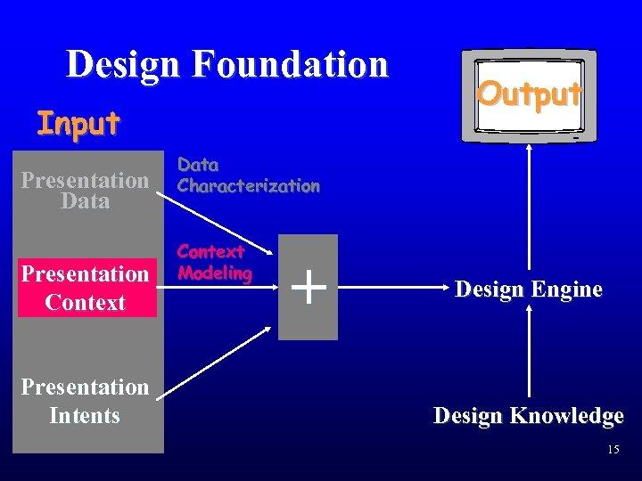 Design Foundation Input Presentation Data Presentation Context Presentation Intents Output Data Characterization Context Modeling