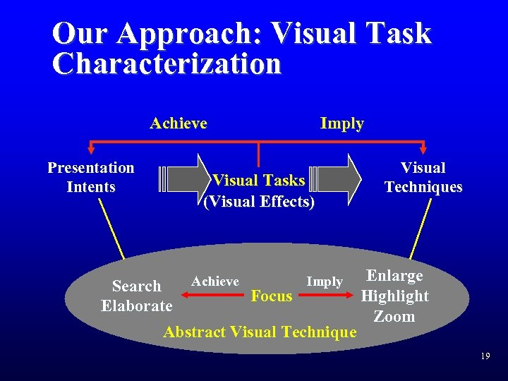Our Approach: Visual Task Characterization Achieve Presentation Intents Imply Visual Tasks (Visual Effects) Achieve