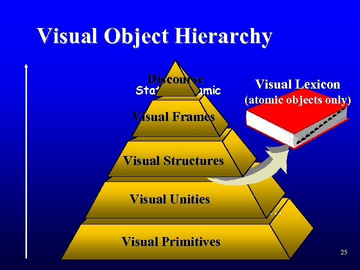 Visual Object Hierarchy Discourse Static/Dynamic Tables Visual. Charts Frames Diagrams Visual Lexicon (atomic objects
